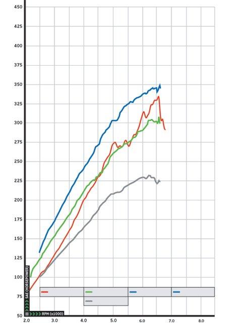 Centrifugal Supercharger 0609impp 08z Turbo Vs Dyno Chart Jpg