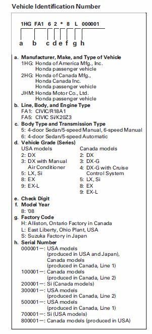 Trim Level And Where It Was Made? 2008 Civic Vin Chart