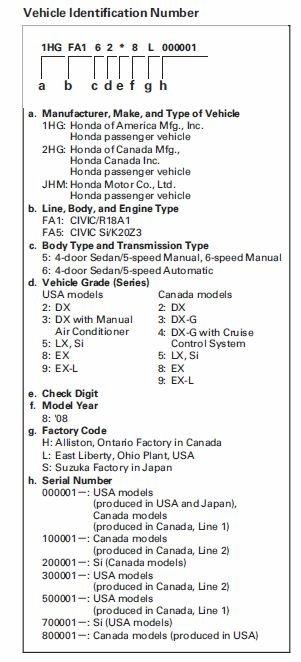 Honda Frame Number Decoder - Page 8 - Frame Design & Reviews ✓