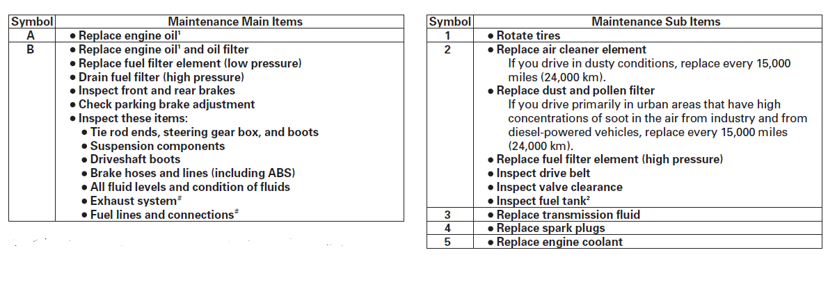 code b12 ripoff maintenance minder codes png