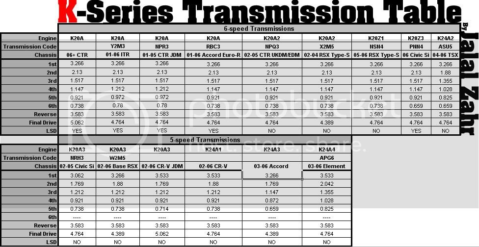 Type-R Transmission | Page 2 | 8th Generation Honda Civic Forum
