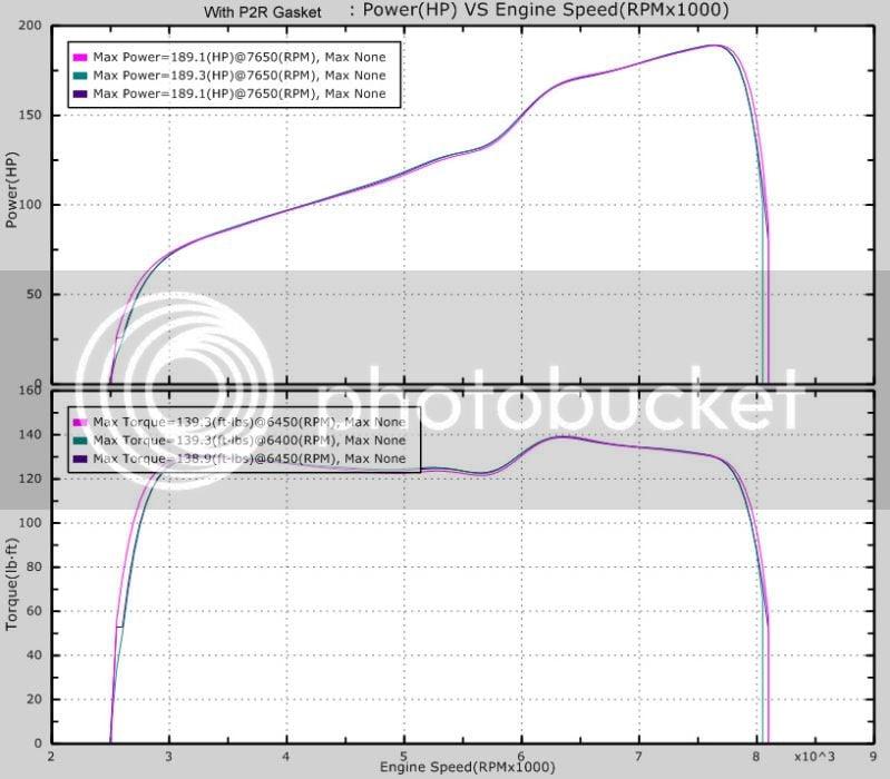 P2R Thermal Intake Manifold Gasket Testing | 8th Generation Honda