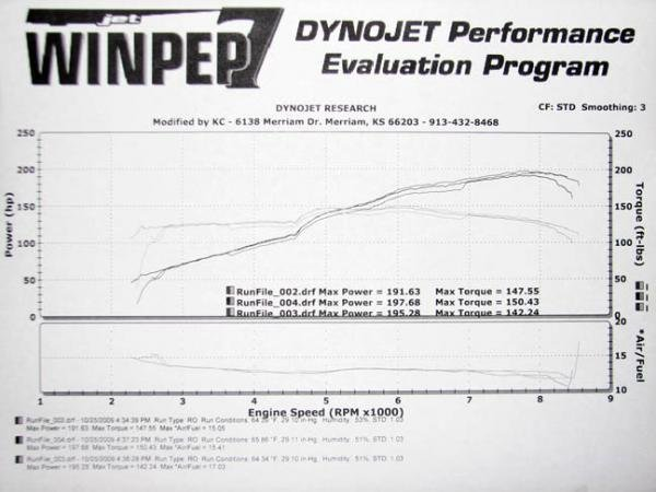 Official All-Motor Dyno Chart Thread | Page 3 | 8th